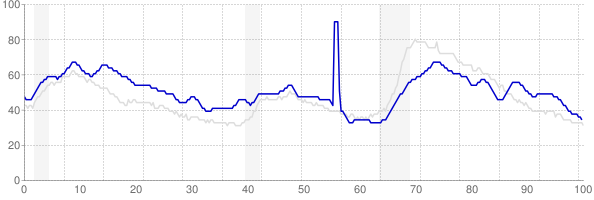 Louisiana monthly unemployment rate chart from 1990 to March 2018